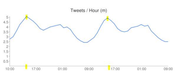 twitter horas