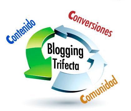 Blogging Trifecta