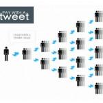 Marketing Viral Twitter