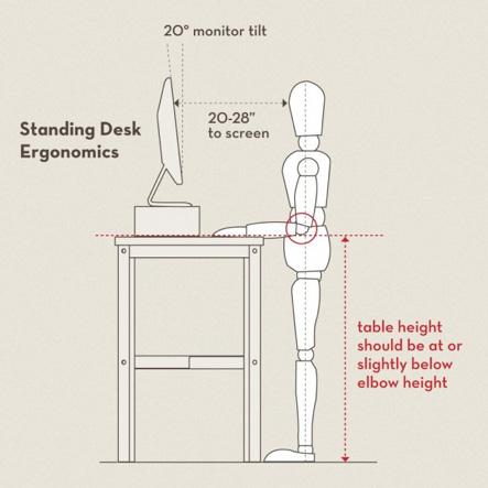 trabajar de pie ergonomia